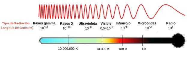 El especto electromagnetico de las luces para pecera