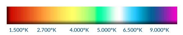 Espectro de la Temperatura de Color de la luz para acuario